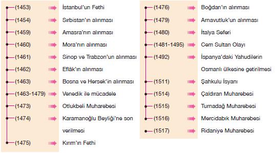 Dünya Gücü Osmanlı Devleti kronolojik olay sırası