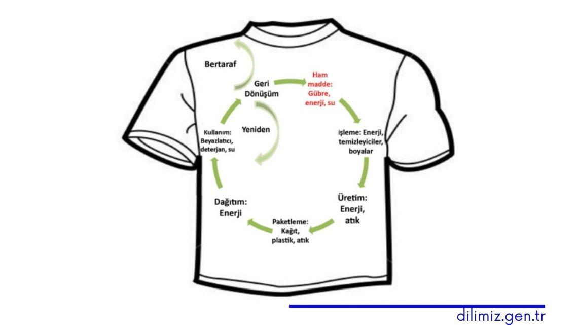 Tişörtün yaşam döngüsü