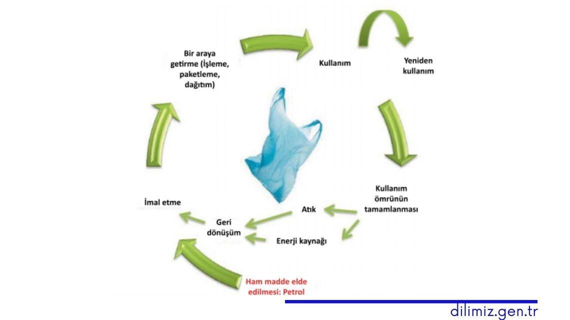plastik poşetin yaşam döngüsü