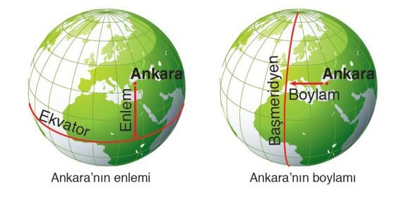 Coğrafi ve Astronomi Kon Düzenekleri