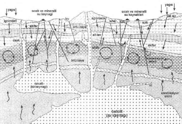 Jeotermal Alanların Oluşum Şekilleri ve Oluşum Aşamaları Nelerdir?