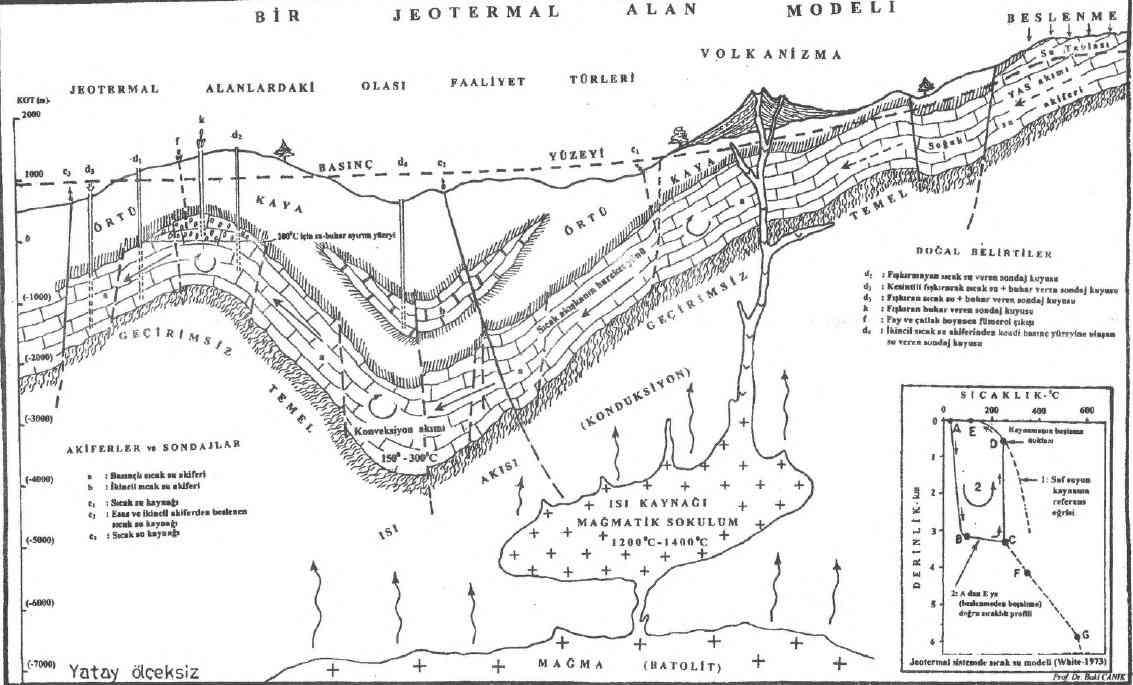 Jeotermal Alanlardaki Yüzey Belirtileri Nelerdir?